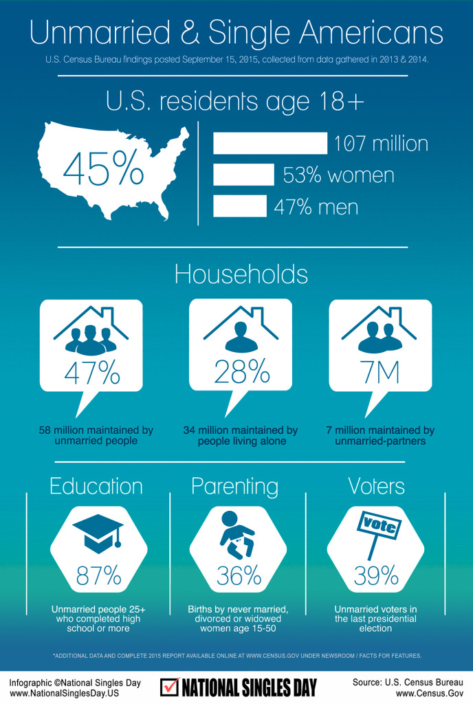 2015 U.S. Census Bureau Data